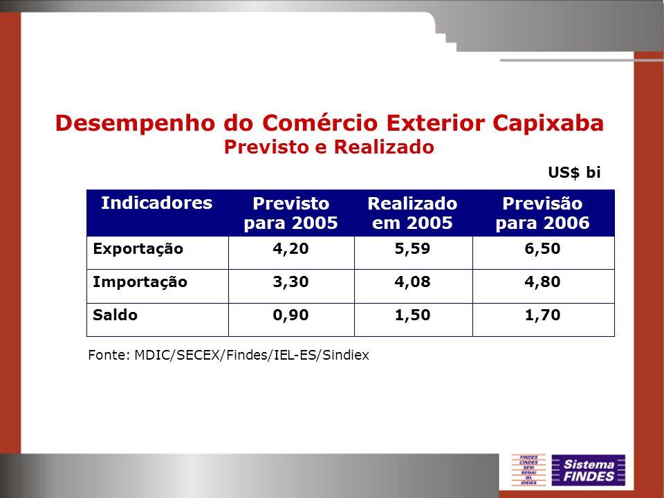 Desempenho do Comércio Exterior Capixaba Previsto e Realizado Fonte: MDIC/SECEX/Findes/IEL-ES/Sindiex US$ bi 1,701,500,90Saldo 4,804,083,30Importação