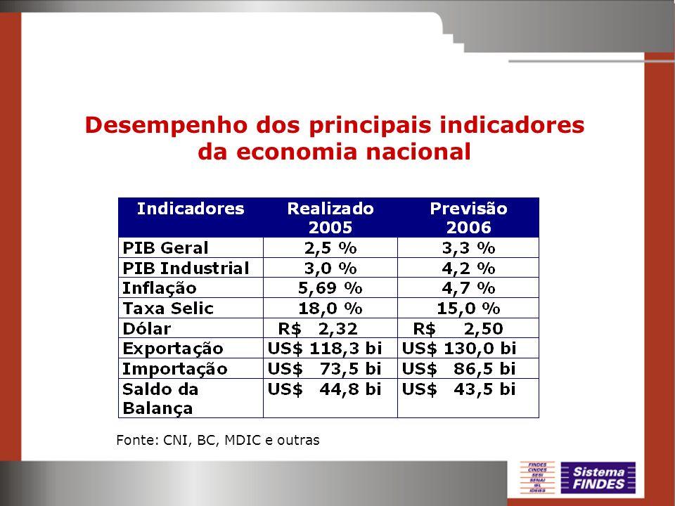 Desempenho dos principais indicadores da economia nacional Fonte: CNI, BC, MDIC e outras