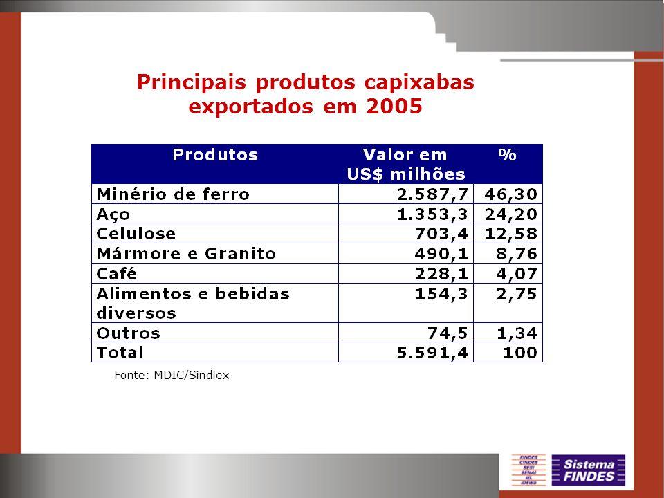Principais produtos capixabas exportados em 2005 Fonte: MDIC/Sindiex