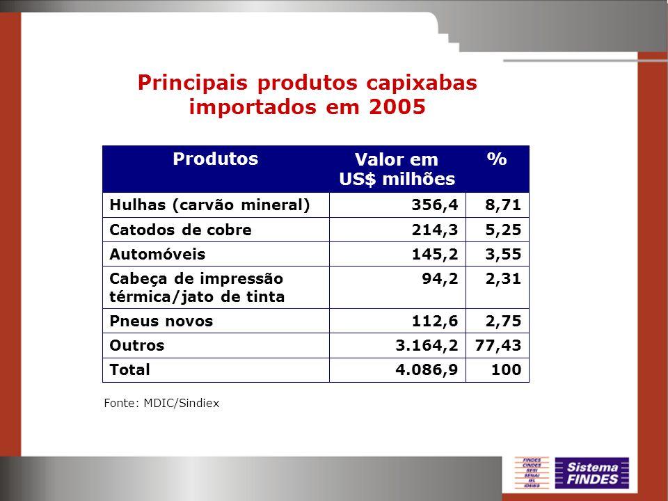 Principais produtos capixabas importados em 2005 3,55145,2Automóveis 1004.086,9Total 77,433.164,2Outros 2,75112,6Pneus novos 2,3194,2Cabeça de impress