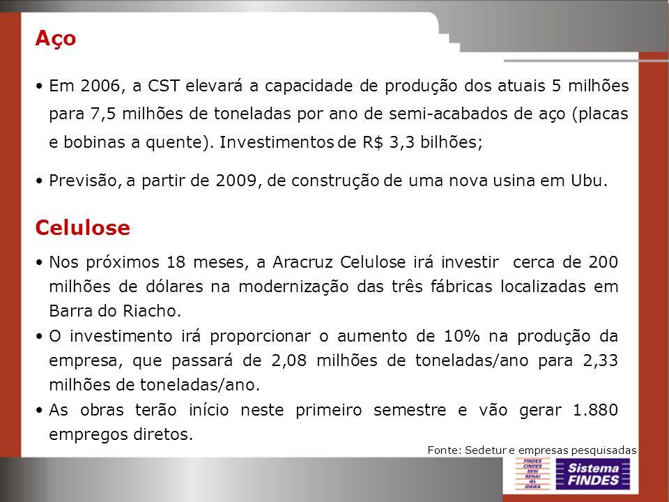Aço Em 2006, a CST elevará a capacidade de produção dos atuais 5 milhões para 7,5 milhões de toneladas por ano de semi-acabados de aço (placas e bobin