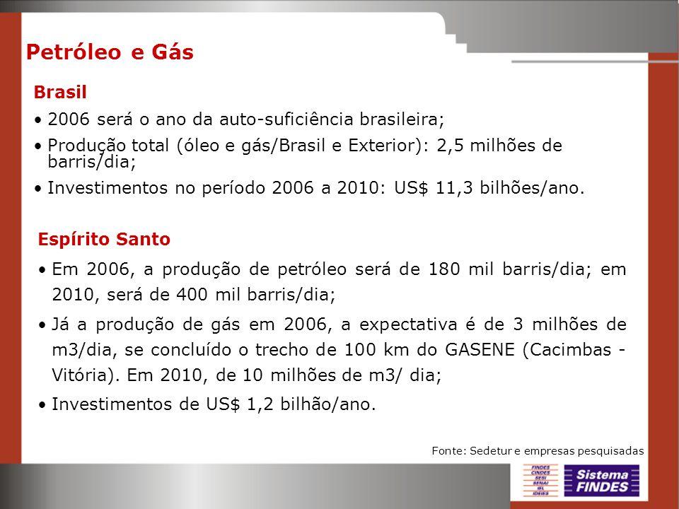 Petróleo e Gás Brasil 2006 será o ano da auto-suficiência brasileira; Produção total (óleo e gás/Brasil e Exterior): 2,5 milhões de barris/dia; Invest