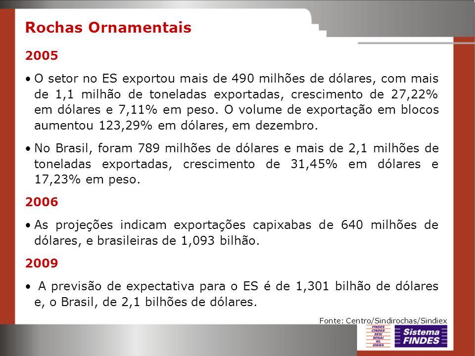 Rochas Ornamentais 2005 O setor no ES exportou mais de 490 milhões de dólares, com mais de 1,1 milhão de toneladas exportadas, crescimento de 27,22% e