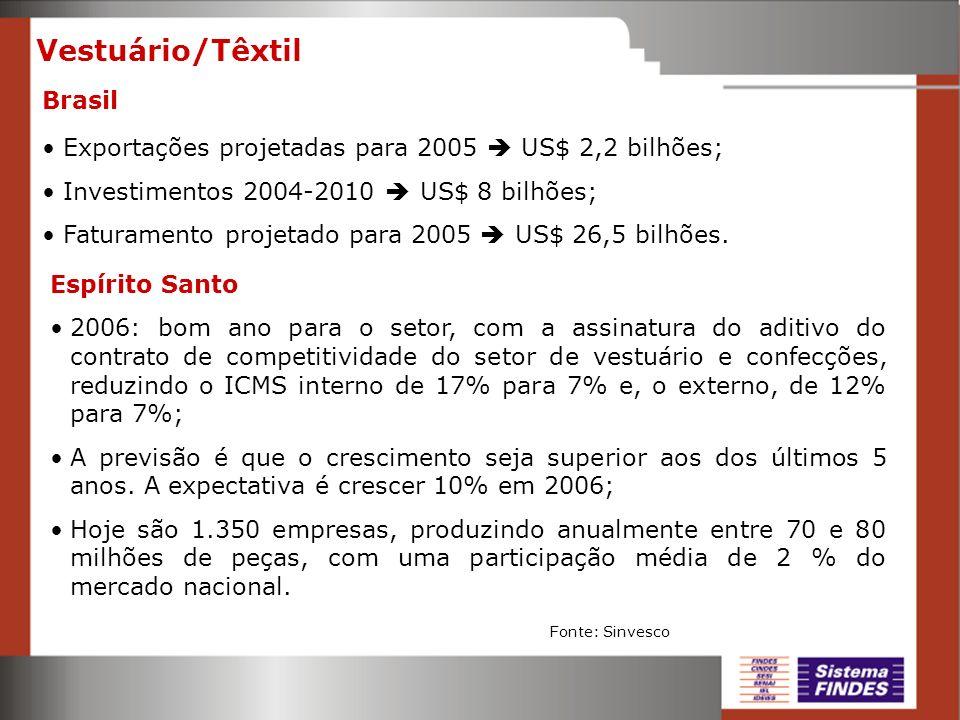 Vestuário/Têxtil Espírito Santo 2006: bom ano para o setor, com a assinatura do aditivo do contrato de competitividade do setor de vestuário e confecç