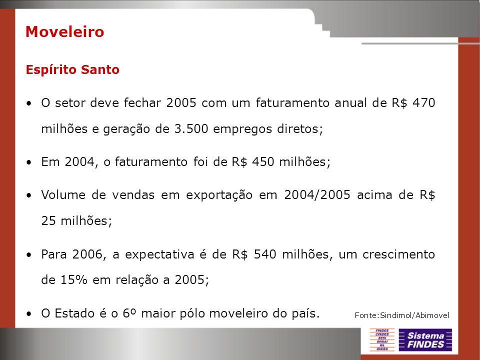 Moveleiro Espírito Santo O setor deve fechar 2005 com um faturamento anual de R$ 470 milhões e geração de 3.500 empregos diretos; Em 2004, o faturamen