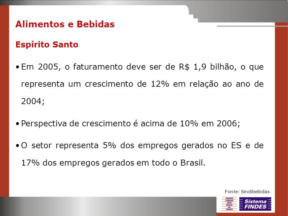 Alimentos e Bebidas Espírito Santo Em 2005, o faturamento deve ser de R$ 1,9 bilhão, o que representa um crescimento de 12% em relação ao ano de 2004;