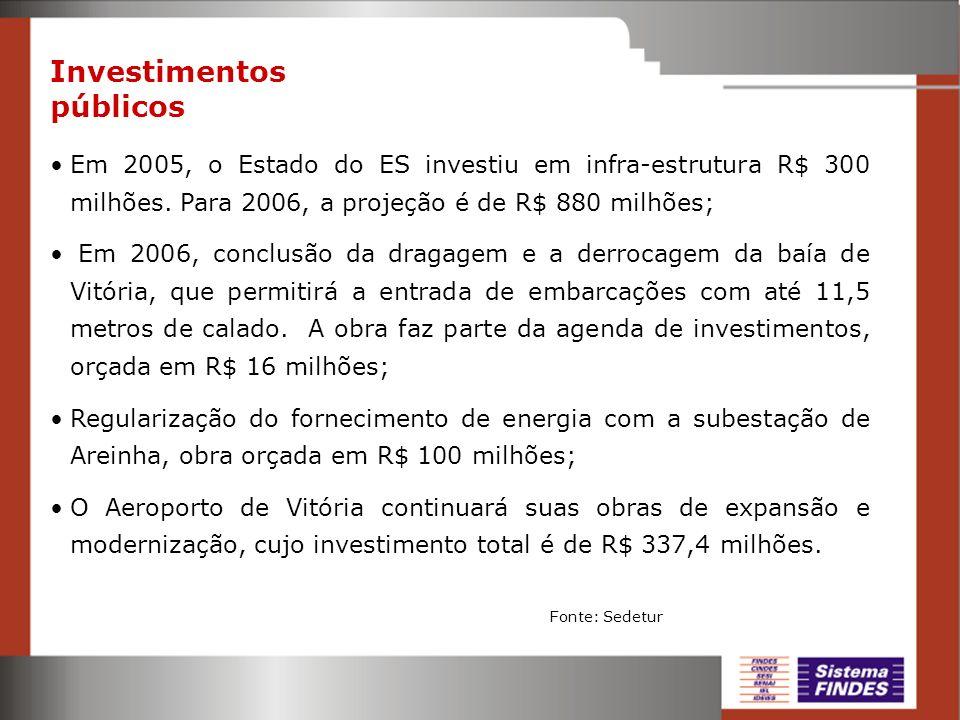 Investimentos públicos Em 2005, o Estado do ES investiu em infra-estrutura R$ 300 milhões. Para 2006, a projeção é de R$ 880 milhões; Em 2006, conclus