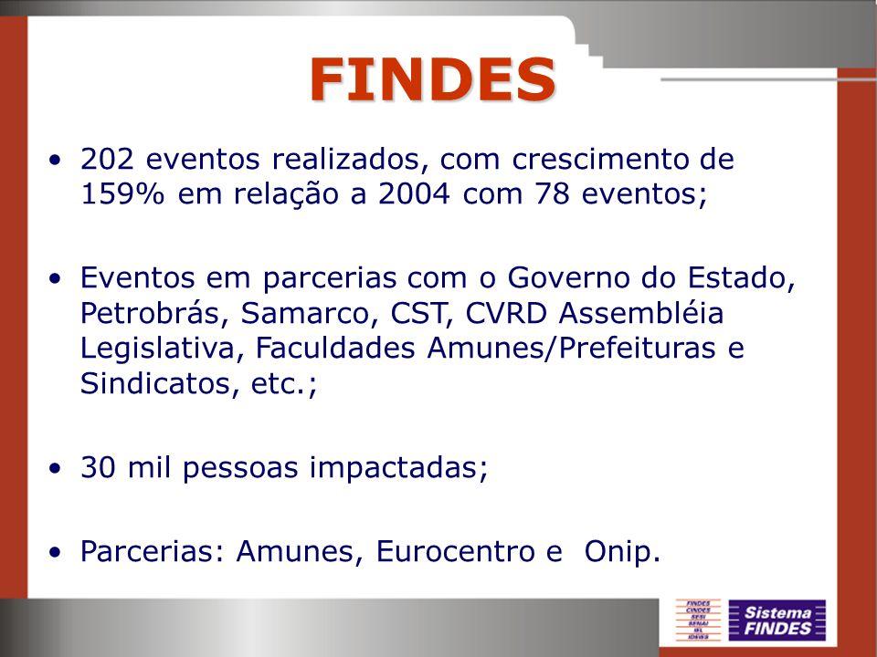 FINDES 202 eventos realizados, com crescimento de 159% em relação a 2004 com 78 eventos; Eventos em parcerias com o Governo do Estado, Petrobrás, Sama