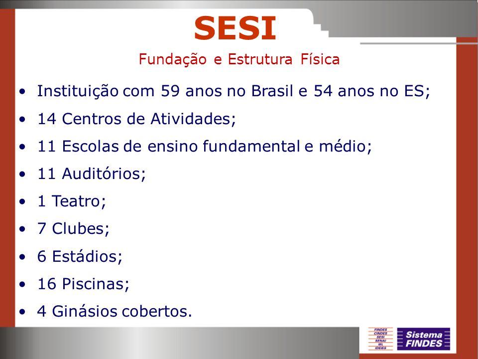 SESI Instituição com 59 anos no Brasil e 54 anos no ES; 14 Centros de Atividades; 11 Escolas de ensino fundamental e médio; 11 Auditórios; 1 Teatro; 7