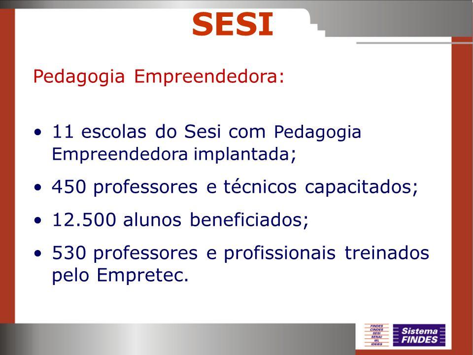 SESI Pedagogia Empreendedora: 11 escolas do Sesi com Pedagogia Empreendedora implantada ; 450 professores e técnicos capacitados; 12.500 alunos benefi