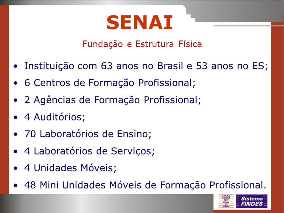 SENAI Instituição com 63 anos no Brasil e 53 anos no ES; 6 Centros de Formação Profissional; 2 Agências de Formação Profissional; 4 Auditórios; 70 Lab