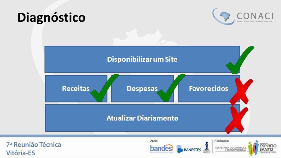 Diagnóstico Disponibilizar um Site ReceitasDespesasFavorecidos Atualizar Diariamente