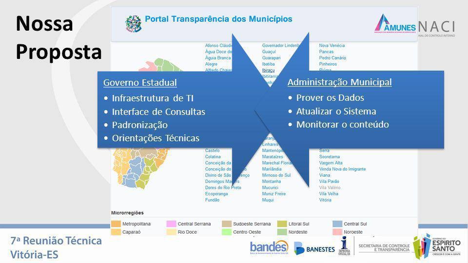 Nossa Proposta Governo Estadual Infraestrutura de TI Interface de Consultas Padronização Orientações Técnicas Administração Municipal Prover os Dados