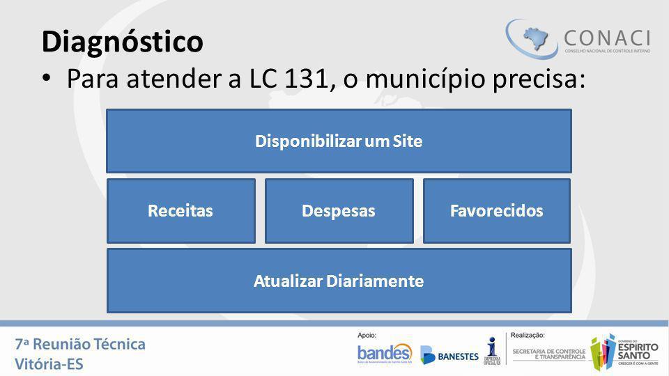 Diagnóstico Para atender a LC 131, o município precisa: Disponibilizar um Site ReceitasDespesasFavorecidos Atualizar Diariamente