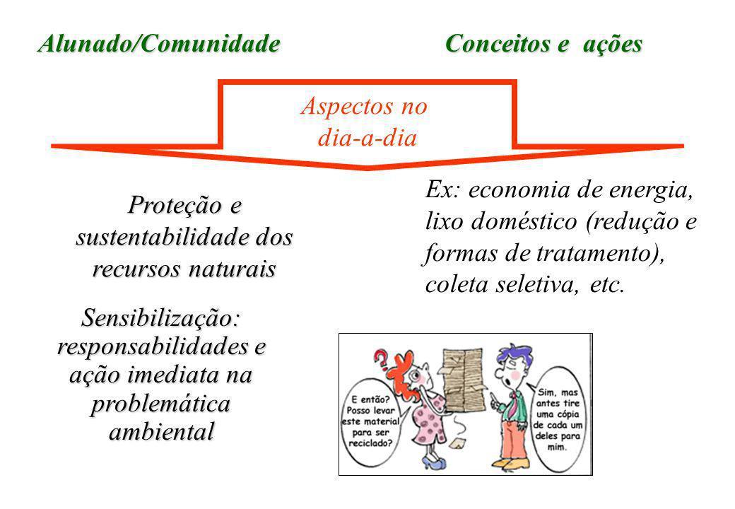 Alunado/Comunidade Proteção e sustentabilidade dos recursos naturais Ex: economia de energia, lixo doméstico (redução e formas de tratamento), coleta