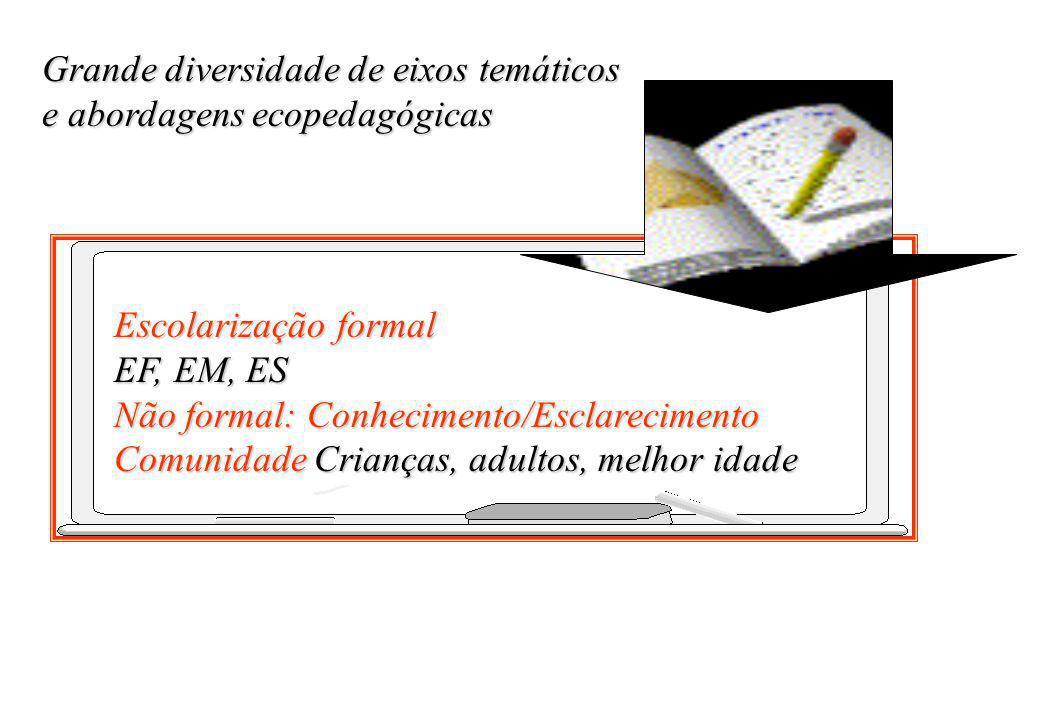 Grande diversidade de eixos temáticos e abordagens ecopedagógicas Escolarização formal EF, EM, ES Não formal: Conhecimento/Esclarecimento Comunidade C