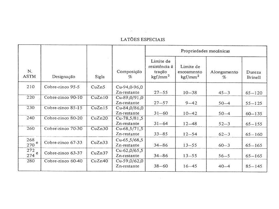 Níquel e ligas de níquel Generalidades Metal dútil e tenaz devido à sua estrutura CFC; Temperatura de fusão de 1453C, densidade 8902 kg/m3, módulo de elasticidade 204000 MPa; Pode ser encontrado sob diversas formas: barra, chapa, tubo, ou produtos de fundição; Usado principalmente como elemento de liga em aços, apenas 13% são usado em ligas baseadas em níquel; Ligas de níquel possuem a capacidade de suportar condições muito severas em termos de corrosão, temperatura elevada, elevadas tensões de serviço, ou uma combinação destes fatores.
