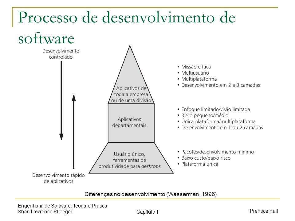 Prentice Hall Engenharia de Software: Teoria e Prática Shari Lawrence Pfleeger Capítulo 1 Processo de desenvolvimento de software Diferenças no desenv