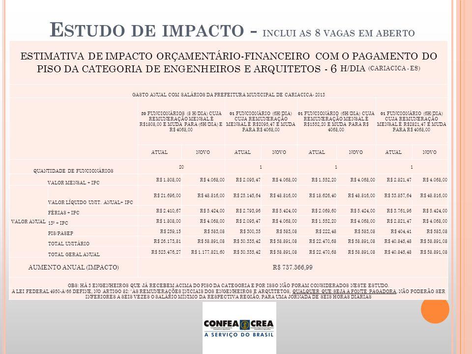 ESTIMATIVA DE IMPACTO ORÇAMENTÁRIO-FINANCEIRO COM O PAGAMENTO DO PISO DA CATEGORIA DE ENGENHEIROS E ARQUITETOS - 6 H/DIA (CARIACICA - ES) GASTO ANUAL