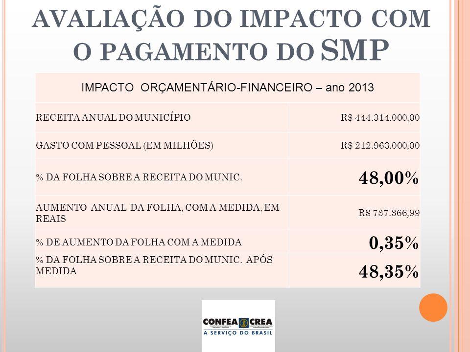 IMPACTO ORÇAMENTÁRIO-FINANCEIRO – ano 2013 RECEITA ANUAL DO MUNICÍPIOR$ 444.314.000,00 GASTO COM PESSOAL (EM MILHÕES)R$ 212.963.000,00 % DA FOLHA SOBR