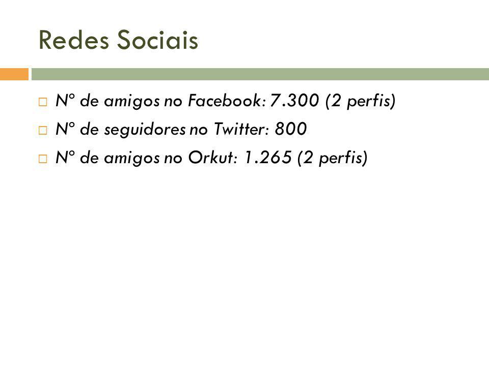Redes Sociais Nº de amigos no Facebook: 7.300 (2 perfis) Nº de seguidores no Twitter: 800 Nº de amigos no Orkut: 1.265 (2 perfis)