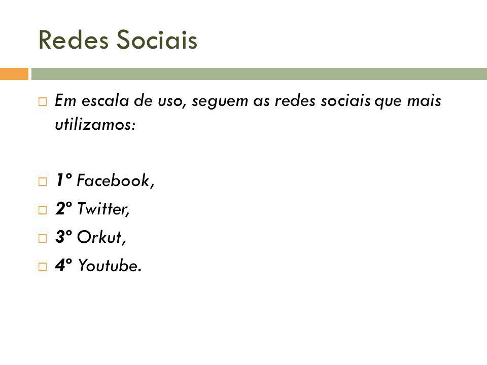 Redes Sociais Em escala de uso, seguem as redes sociais que mais utilizamos: 1º Facebook, 2º Twitter, 3º Orkut, 4º Youtube.