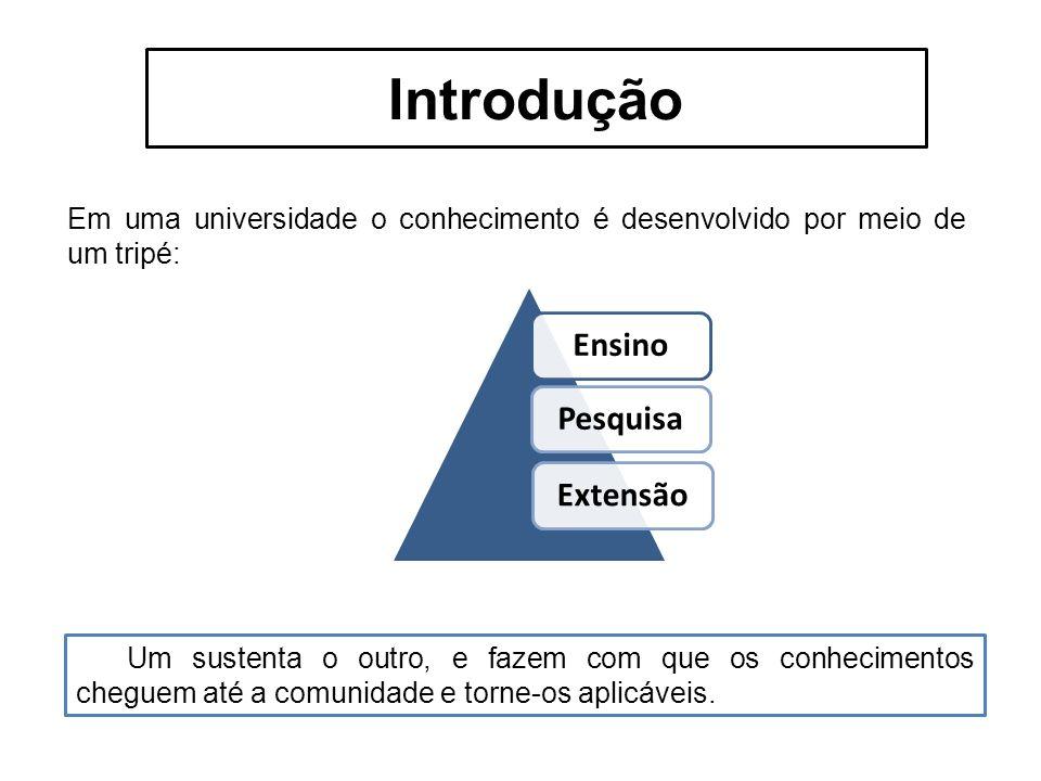 Introdução Em uma universidade o conhecimento é desenvolvido por meio de um tripé: Ensino Pesquis a Extensã o Um sustenta o outro, e fazem com que os