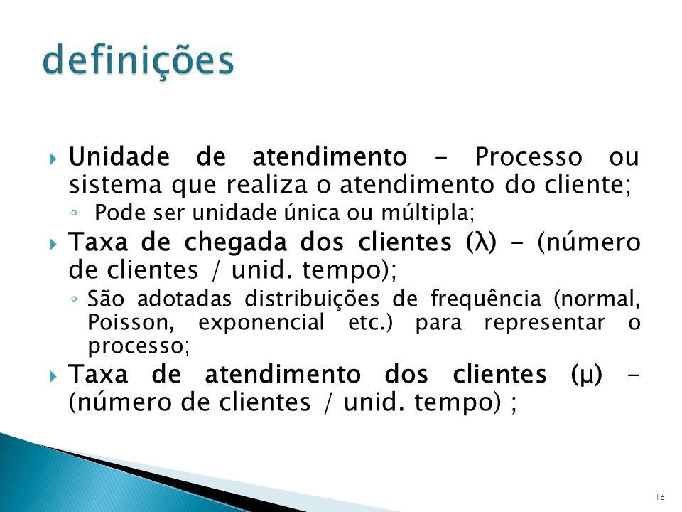 Unidade de atendimento - Processo ou sistema que realiza o atendimento do cliente; Pode ser unidade única ou múltipla; Taxa de chegada dos clientes (λ