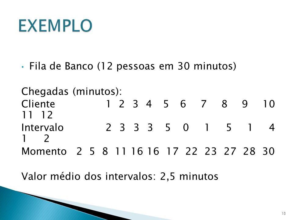 Fila de Banco (12 pessoas em 30 minutos) Chegadas (minutos): Cliente 1 2 3 4 5 6 7 8 9 10 11 12 Intervalo 2 3 3 3 5 0 1 5 1 4 1 2 Momento 2 5 8 11 16