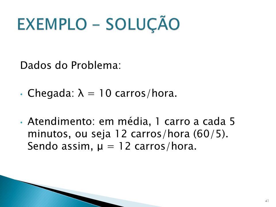 Dados do Problema: Chegada: λ = 10 carros/hora. Atendimento: em média, 1 carro a cada 5 minutos, ou seja 12 carros/hora (60/5). Sendo assim, μ = 12 ca