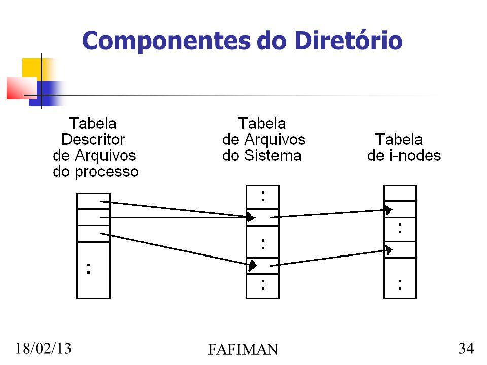 18/02/13 FAFIMAN 34 Componentes do Diretório