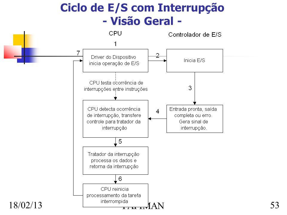 18/02/13 FAFIMAN 53 Ciclo de E/S com Interrupção - Visão Geral -