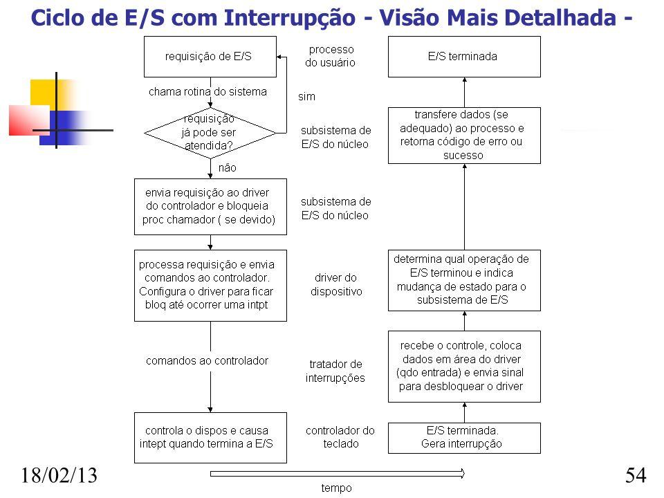18/02/13 FAFIMAN 54 Ciclo de E/S com Interrupção - Visão Mais Detalhada -