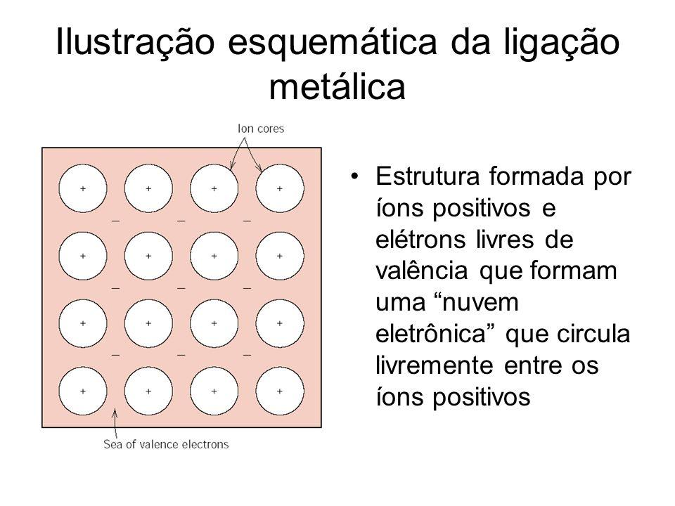 Ilustração esquemática da ligação metálica Estrutura formada por íons positivos e elétrons livres de valência que formam uma nuvem eletrônica que circ
