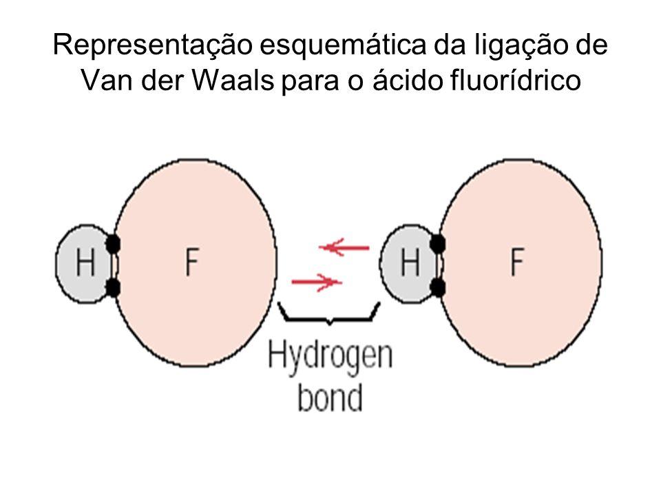 Representação esquemática da ligação de Van der Waals para o ácido fluorídrico