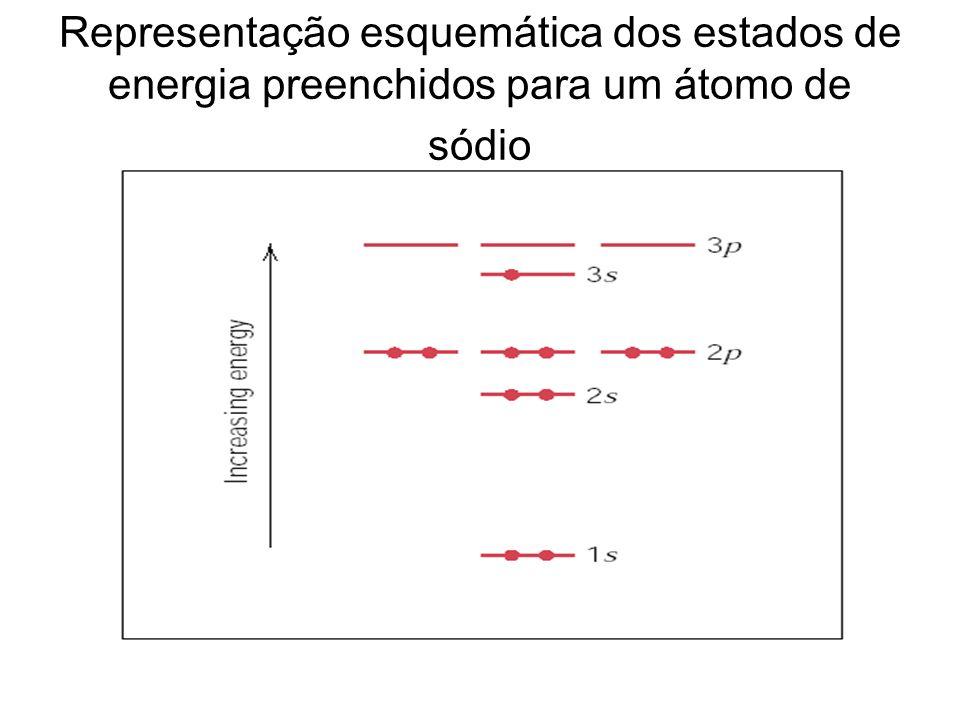 Representação esquemática dos estados de energia preenchidos para um átomo de sódio