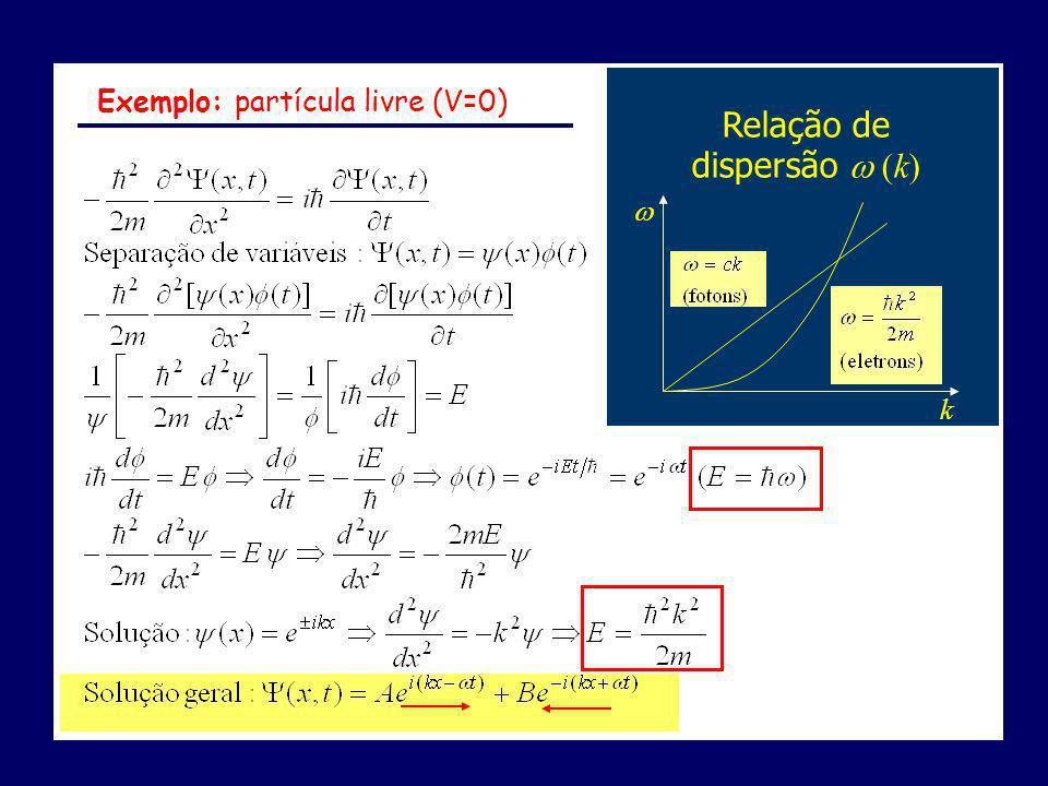 Relação de dispersão (k) k Exemplo: partícula livre (V=0)