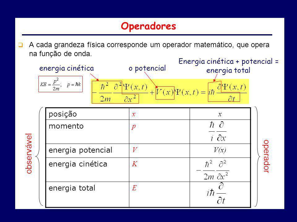 posição xx momento p energia potencial VV(x) energia cinética K energia total E observável operador Operadores A cada grandeza física corresponde um o