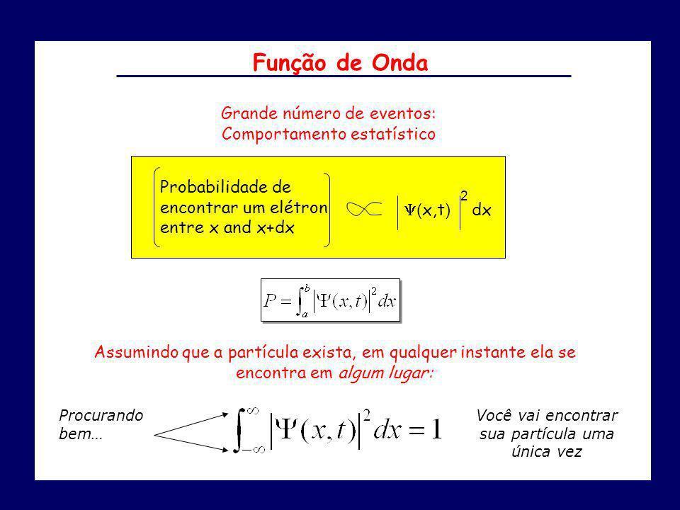 dx Probabilidade de encontrar um elétron entre x and x+dx Y( x,t ) 2 Grande número de eventos: Comportamento estatístico Assumindo que a partícula exi