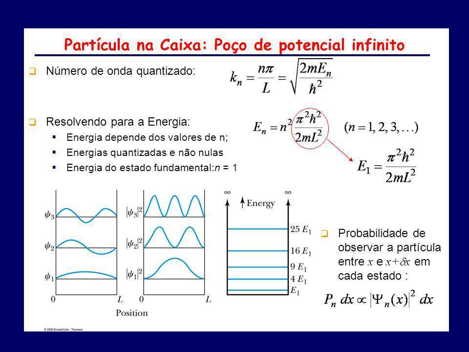 Número de onda quantizado: Resolvendo para a Energia: Energia depende dos valores de n; Energias quantizadas e não nulas Energia do estado fundamental