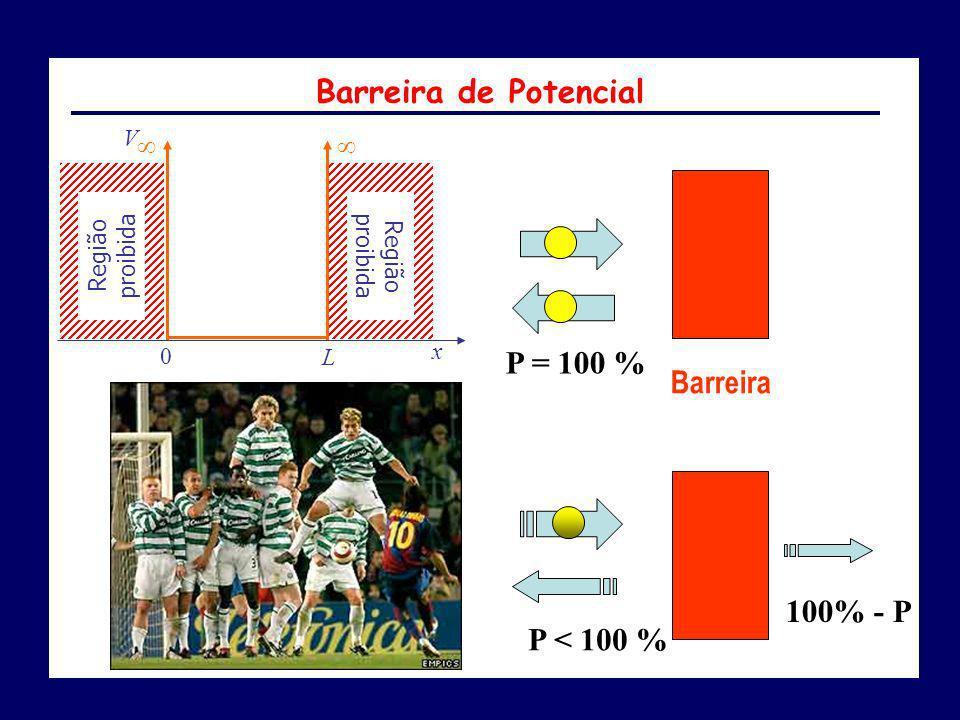 P < 100 % 100% - P P = 100 % Barreira V x 0 L Região proibida Barreira de Potencial
