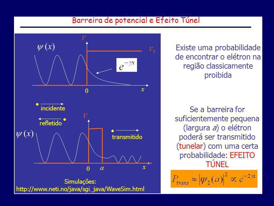 Barreira de potencial e Efeito Túnel V x 0 V0V0 (x) Existe uma probabilidade de encontrar o elétron na região classicamente proibida V x 0 (x) a incid