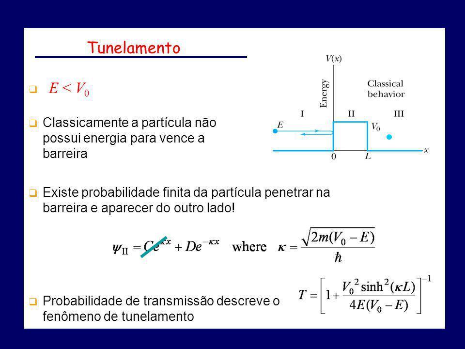 Existe probabilidade finita da partícula penetrar na barreira e aparecer do outro lado! Probabilidade de transmissão descreve o fenômeno de tunelament