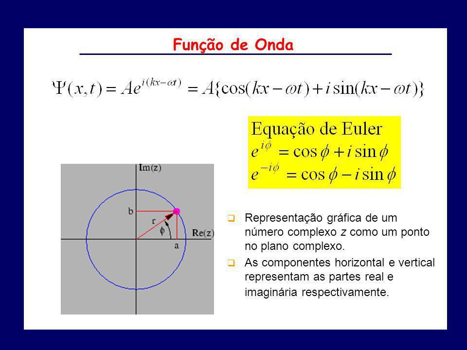 Representação gráfica de um número complexo z como um ponto no plano complexo. As componentes horizontal e vertical representam as partes real e imagi