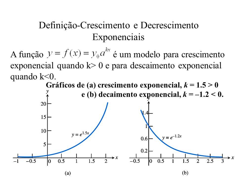 Figura: y = 2 x, y = 3 x, y = 10 x.
