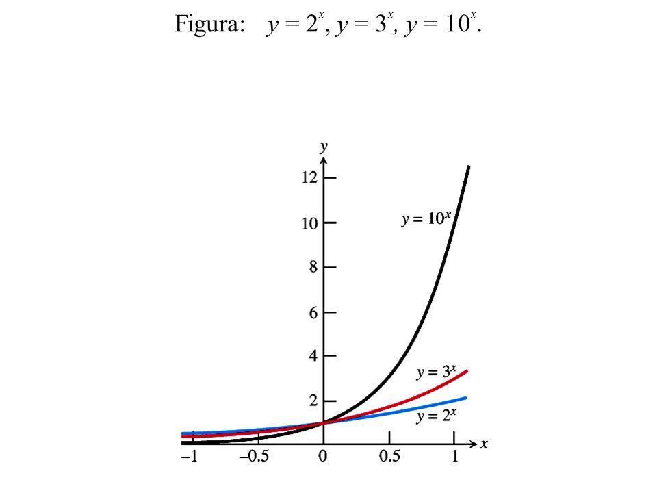 Regras de Exponenciação Se a>0 e b>0, as afirmações a seguir são verdadeiras para quaisquer x e y reais.