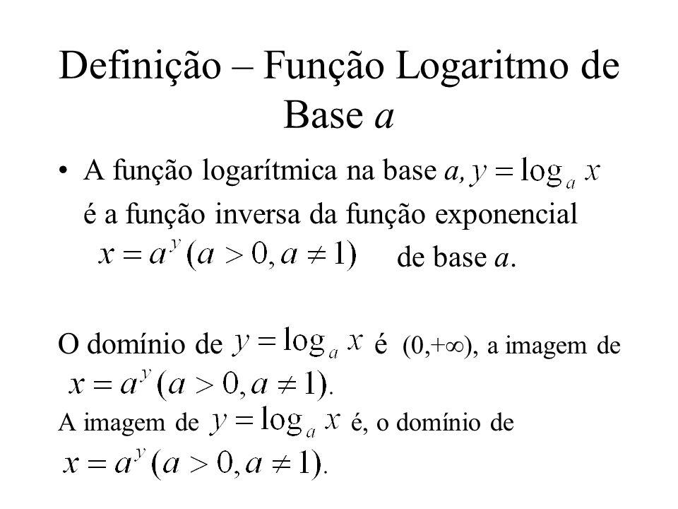 O gráfico de 2 x e sua função inversa, log 2 x.