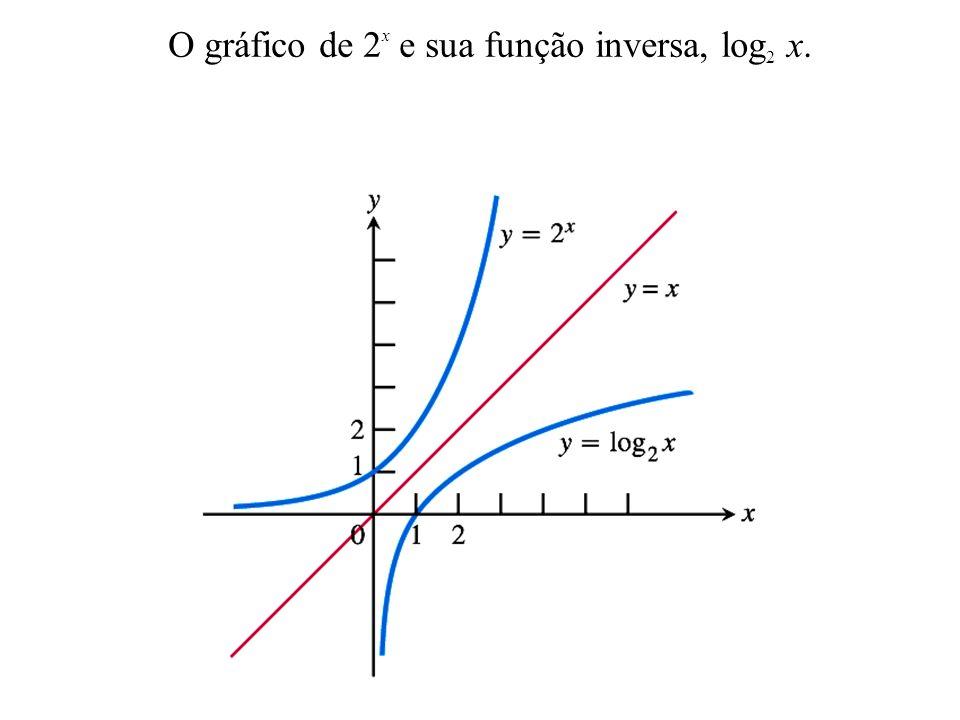 Propriedade dos Logaritmos Inversas para e Base a: Base e: