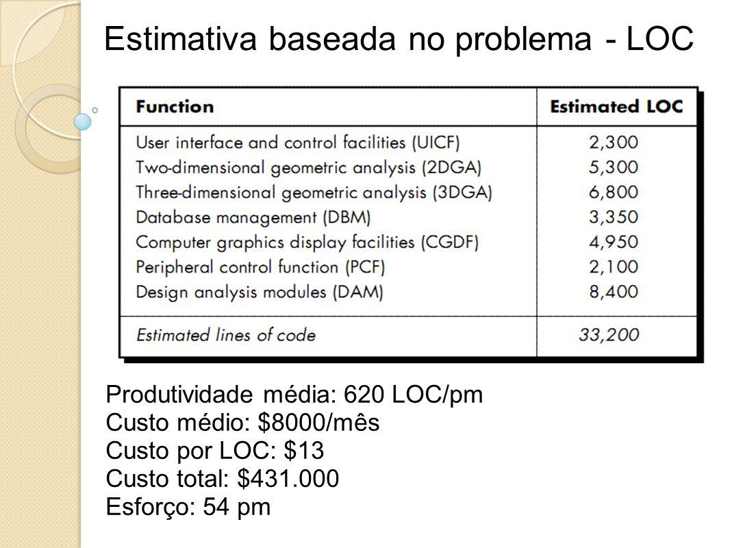 Estimativa baseada no problema - LOC Produtividade média: 620 LOC/pm Custo médio: $8000/mês Custo por LOC: $13 Custo total: $431.000 Esforço: 54 pm