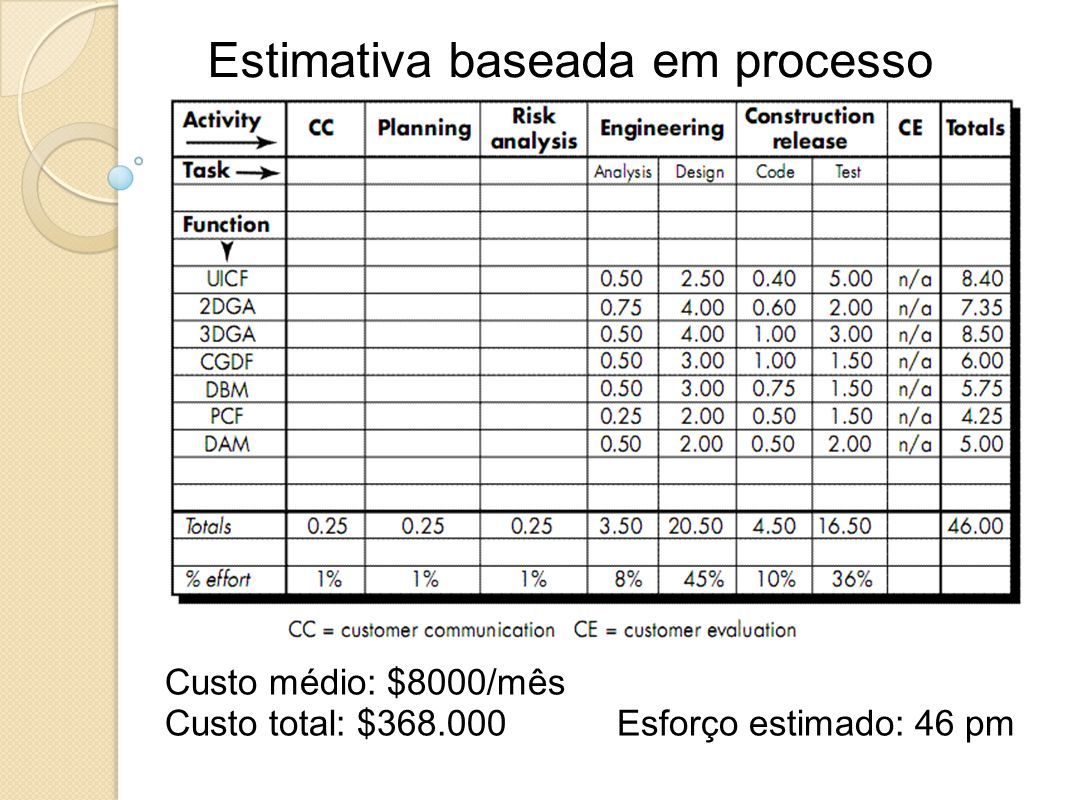 Estimativa baseada em processo Custo médio: $8000/mês Custo total: $368.000 Esforço estimado: 46 pm